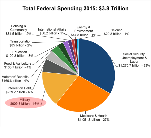 total_spending_pie,__2015_enacted